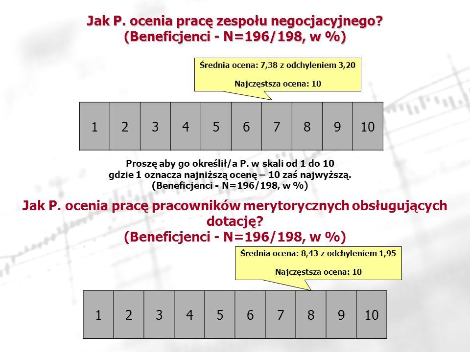 Jak P.ocenia pracę zespołu negocjacyjnego. (Beneficjenci - N=196/198, w %) 12345678910 Jak P.