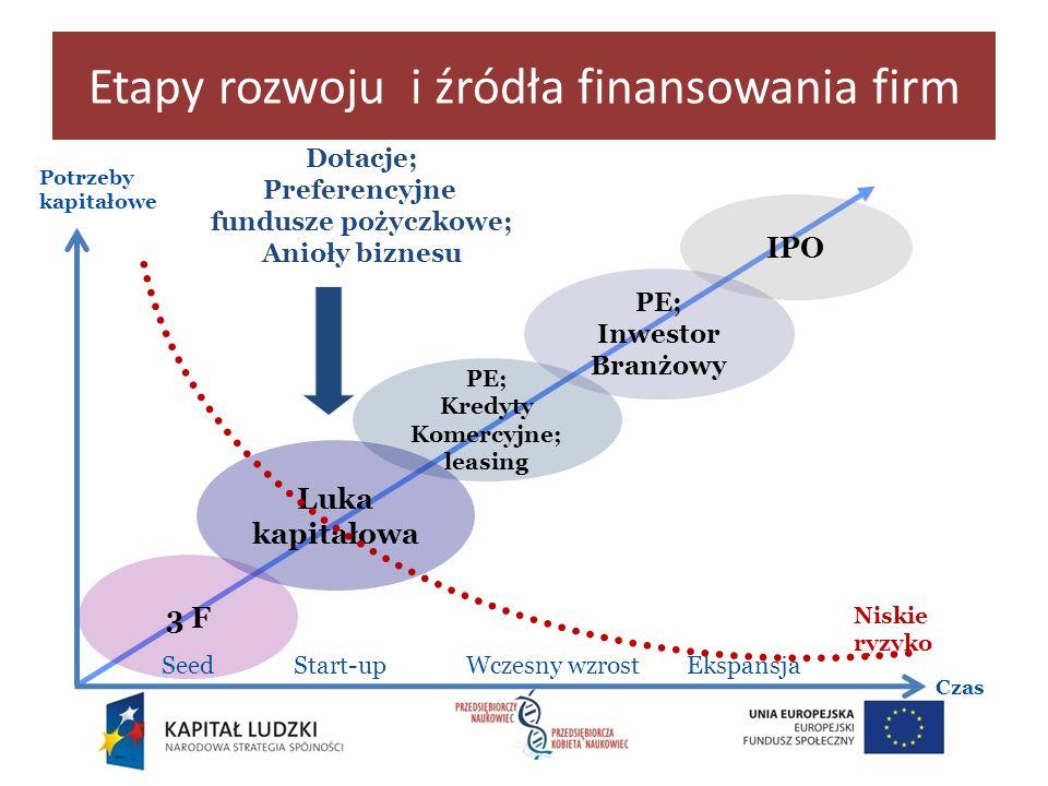 Etapy rozwoju i źródła finansowania firm Niskie ryzyko Potrzeby kapitałowe Czas Start-upWczesny wzrostEkspansja 3 F Luka kapitałowa PE; Kredyty Komerc