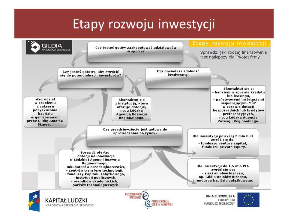 PRZEDSIĘBIORCZY NAUKOWIEC / PRZEDSIĘBIORCZA KOBIETA NAUKOWIEC Prezentacja współfinansowana ze środków Unii Europejskiej w ramach Europejskiego Funduszu Społecznego PRZEDSIĘBIORCZY NAUKOWIEC PRZEDSIĘBIORCZA KOBIETA NAUKOWIEC