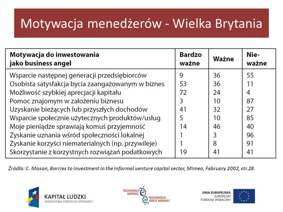 Motywacja menedżerów w Polsce Finansowa – możliwość pomnożenia środków finansowych (np.