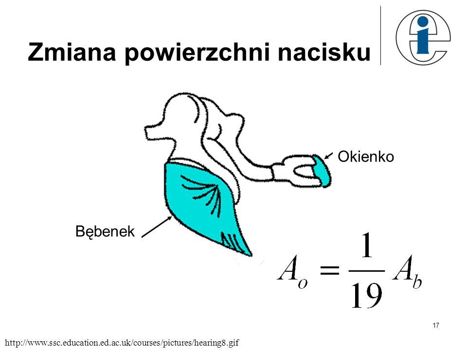 17 Zmiana powierzchni nacisku http://www.ssc.education.ed.ac.uk/courses/pictures/hearing8.gif Bębenek Okienko