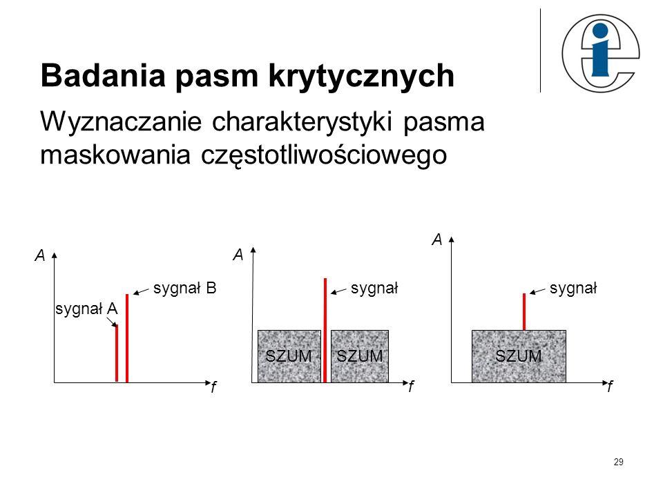 29 Badania pasm krytycznych f A sygnał B sygnał A SZUM f A sygnał SZUM f A sygnał SZUM Wyznaczanie charakterystyki pasma maskowania częstotliwościoweg