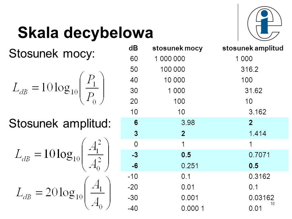 Skala decybelowa Stosunek mocy: Stosunek amplitud: dBstosunek mocystosunek amplitud 601 000 0001 000 50100 000316.2 4010 000100 301 00031.62 2010010 3.162 63.98 2 321.414 011 -30.5 0.7071 -60.2510.5 -100.10.3162 -200.010.1 -300.0010.03162 -400.000 10.01 10