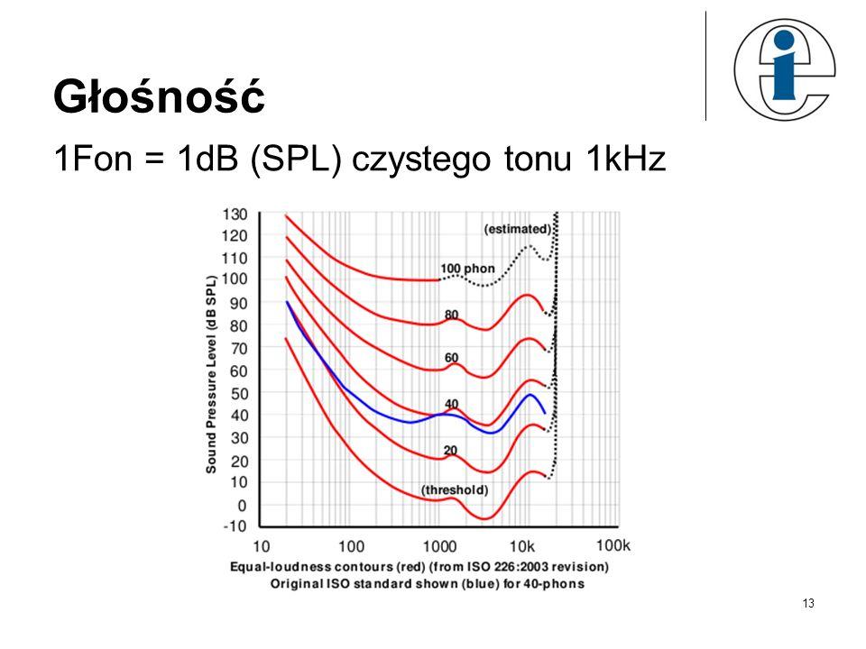 Głośność 1Fon = 1dB (SPL) czystego tonu 1kHz 13