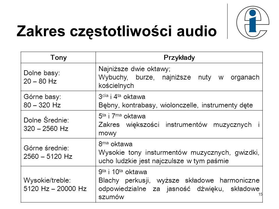 Zakres częstotliwości audio TonyPrzykłady Dolne basy: 20 – 80 Hz Najniższe dwie oktawy; Wybuchy, burze, najniższe nuty w organach kościelnych Górne basy: 80 – 320 Hz 3 cia i 4 ta oktawa Bębny, kontrabasy, wiolonczelle, instrumenty dęte Dolne Średnie: 320 – 2560 Hz 5 ta i 7 ma oktawa Zakres większości instrumentów muzycznych i mowy Górne średnie: 2560 – 5120 Hz 8 ma oktawa Wysokie tony insturmentów muzycznych, gwizdki, ucho ludzkie jest najczulsze w tym paśmie Wysokie/treble: 5120 Hz – 20000 Hz 9 ta i 10 ta oktawa Blachy perkusji, wyższe składowe harmoniczne odpowiedzialne za jasność dźwięku, składowe szumów 15