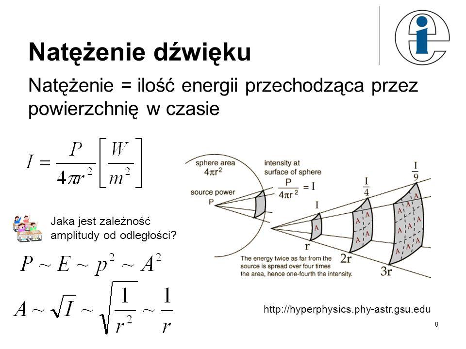 Natężenie dźwięku Natężenie = ilość energii przechodząca przez powierzchnię w czasie http://hyperphysics.phy-astr.gsu.edu Jaka jest zależność amplitudy od odległości.