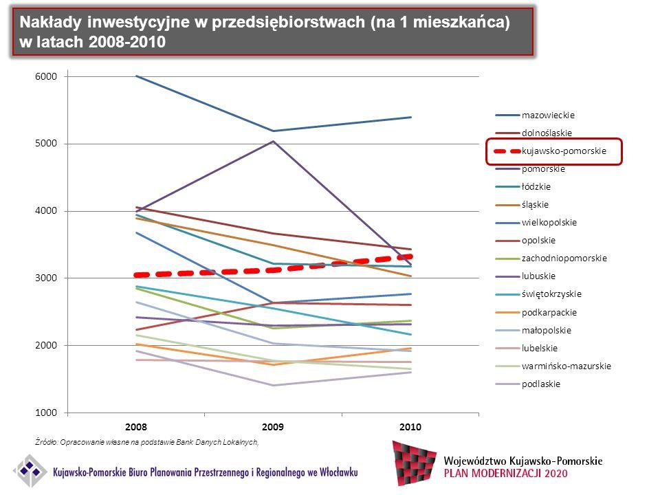 Nakłady inwestycyjne w przedsiębiorstwach (na 1 mieszkańca) w latach 2008-2010 Źródło: Opracowanie własne na podstawie Bank Danych Lokalnych,