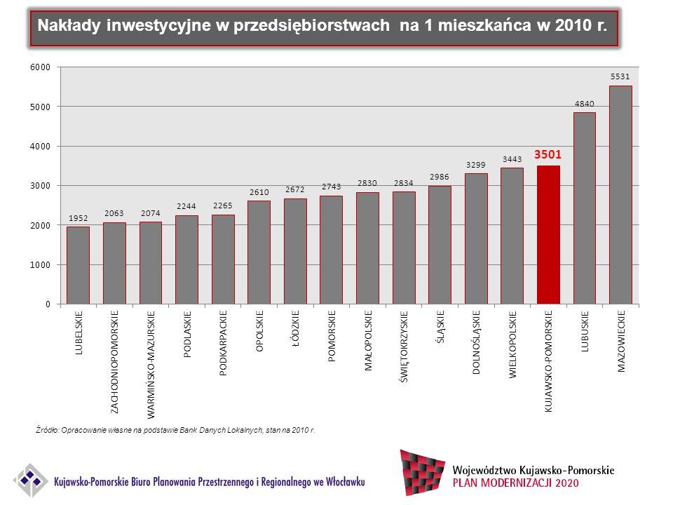 Nakłady inwestycyjne w przedsiębiorstwach na 1 mieszkańca w 2010 r. Źródło: Opracowanie własne na podstawie Bank Danych Lokalnych, stan na 2010 r.