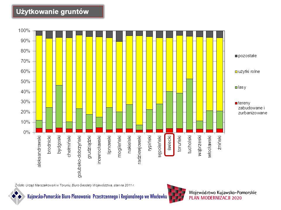 Użytkowanie gruntów Źródło: Urząd Marszałkowski w Toruniu, Biuro Geodety Województwa, stan na 2011 r.