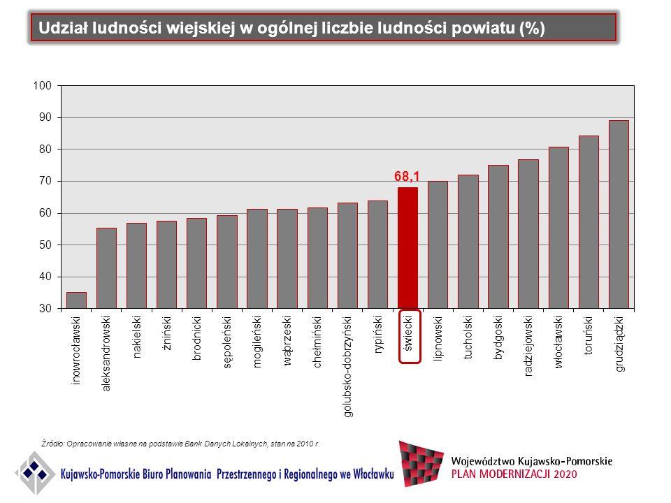 Udział ludności wiejskiej w ogólnej liczbie ludności powiatu (%) Źródło: Opracowanie własne na podstawie Bank Danych Lokalnych, stan na 2010 r.