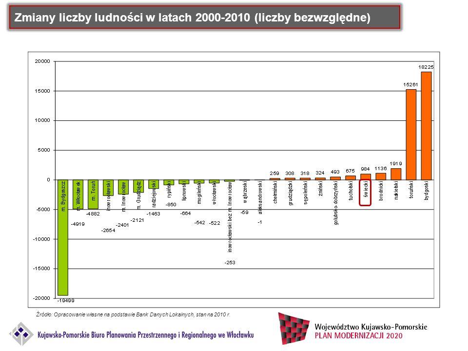 Zmiany liczby ludności w latach 2000-2010 (liczby bezwzględne) Źródło: Opracowanie własne na podstawie Bank Danych Lokalnych, stan na 2010 r.