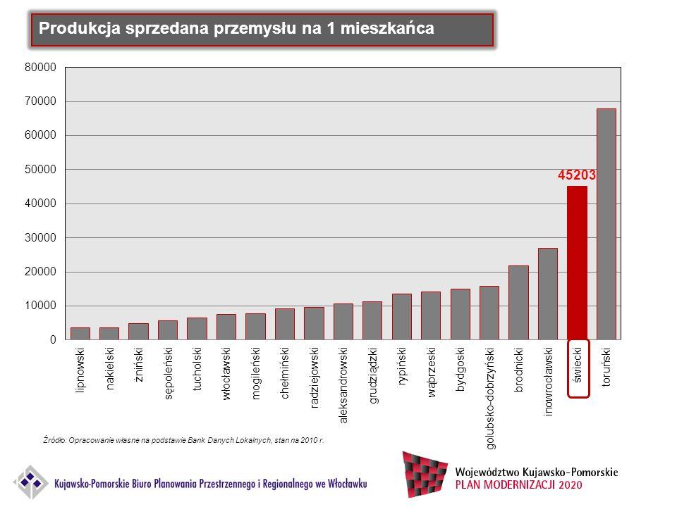 Źródło: Opracowanie własne na podstawie Bank Danych Lokalnych, stan na 2010 r. Produkcja sprzedana przemysłu na 1 mieszkańca