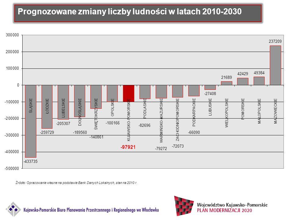 Przyrost naturalny w latach 2000-2010 (liczba osób) Źródło: Opracowanie własne na podstawie Bank Danych Lokalnych, stan na 2010 r.