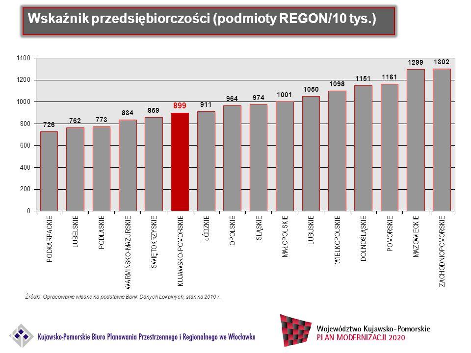Wskaźnik przedsiębiorczości (podmioty REGON/10 tys.) Źródło: Opracowanie własne na podstawie Bank Danych Lokalnych, stan na 2010 r.