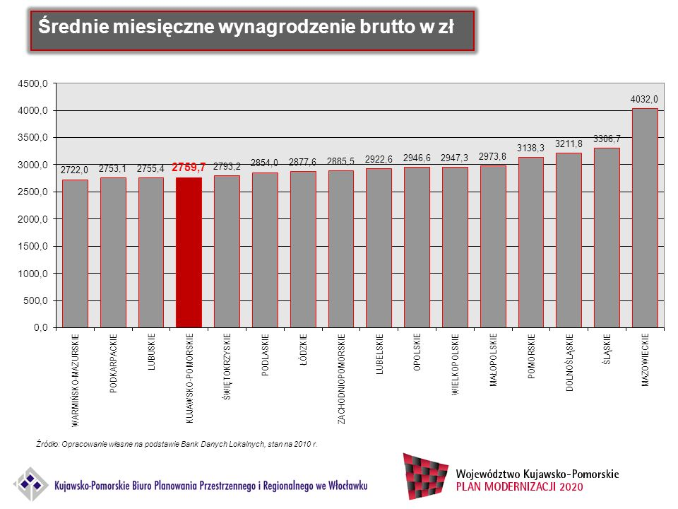 Średnie miesięczne wynagrodzenie brutto w zł Źródło: Opracowanie własne na podstawie Bank Danych Lokalnych, stan na 2010 r.