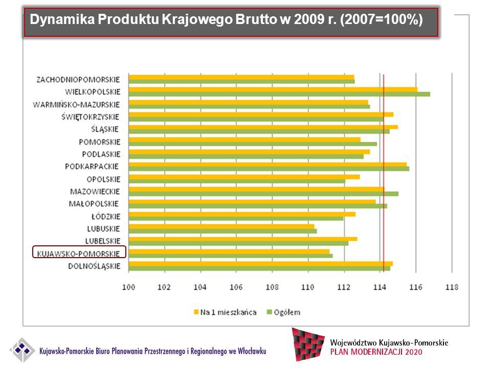 Źródło: Opracowanie własne na podstawie Bank Danych Lokalnych, stan na 2010 r.