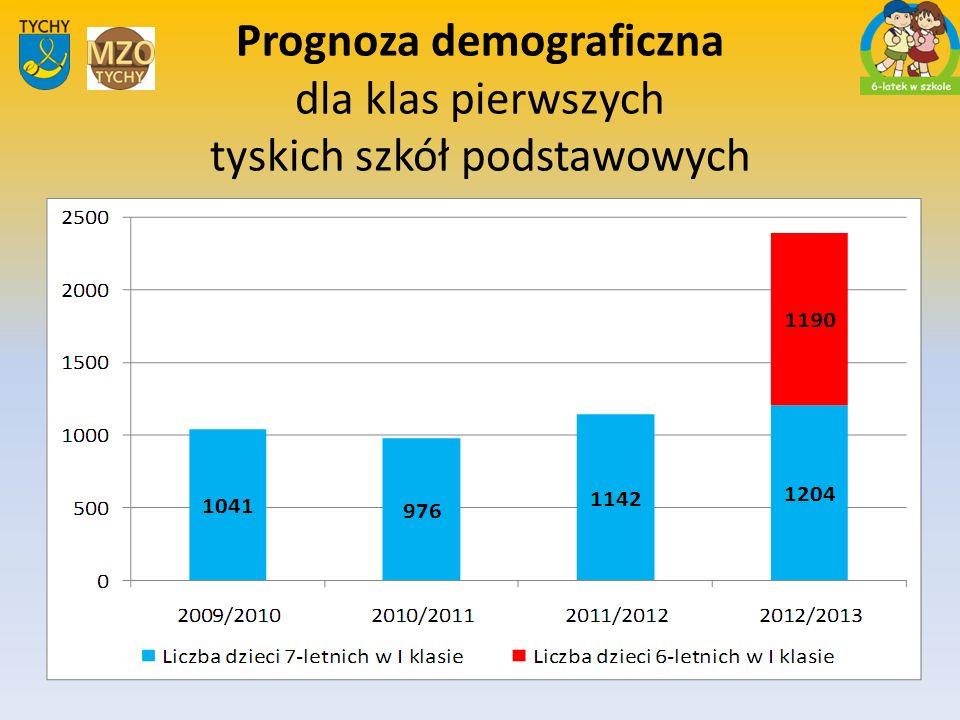 Prognoza demograficzna dla klas pierwszych tyskich szkół podstawowych