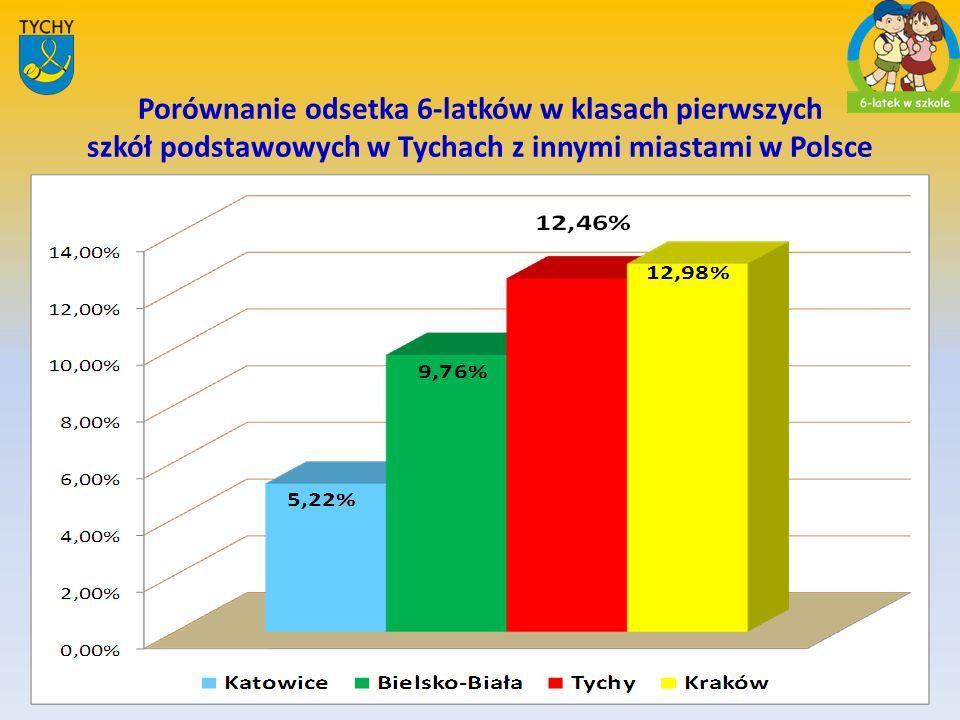 Porównanie odsetka 6-latków w klasach pierwszych szkół podstawowych w Tychach z innymi miastami w Polsce