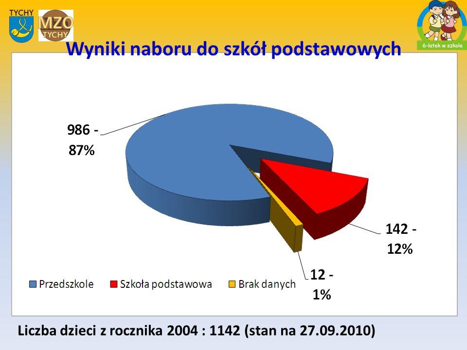 Liczba dzieci z rocznika 2004 : 1142 (stan na 27.09.2010) Wyniki naboru do szkół podstawowych