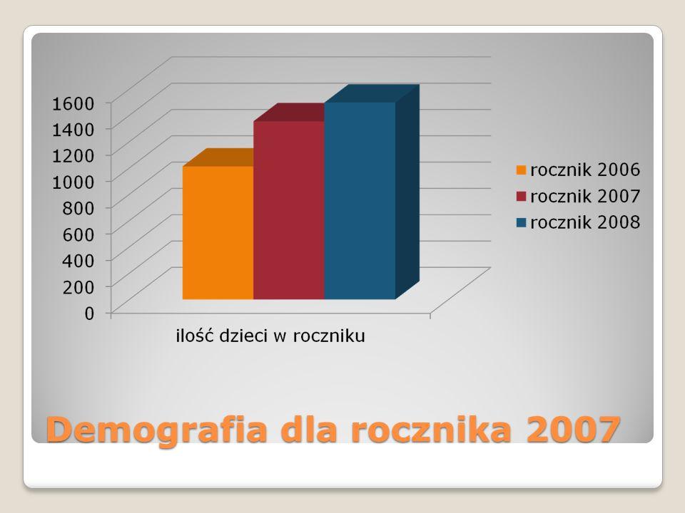Demografia dla rocznika 2007