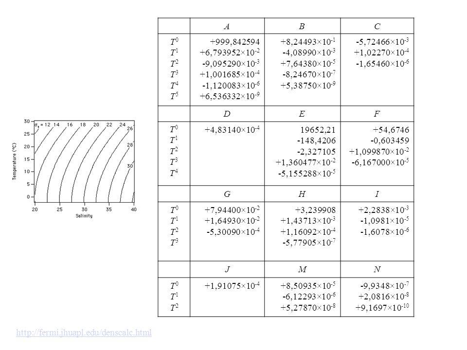 ABC T0T1T2T3T4T5T0T1T2T3T4T5 +999,842594 +6,793952×10 -2 -9,095290×10 -3 +1,001685×10 -4 -1,120083×10 -6 +6,536332×10 -9 +8,24493×10 -1 -4,08990×10 -3