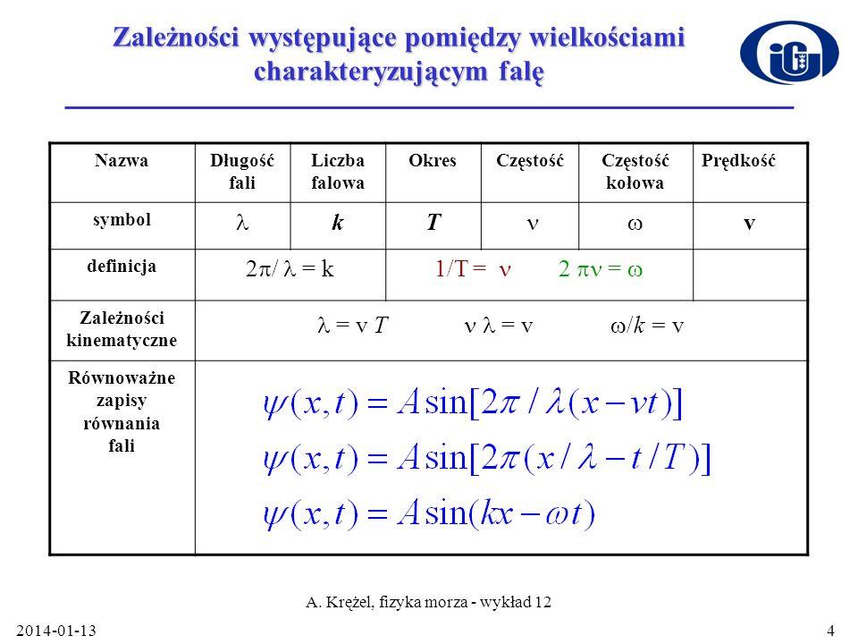 2014-01-13 A. Krężel, fizyka morza - wykład 12 4 NazwaDługość fali Liczba falowa OkresCzęstość kołowa Prędkość symbol kT v definicja 2 / = k1/T = 2 =