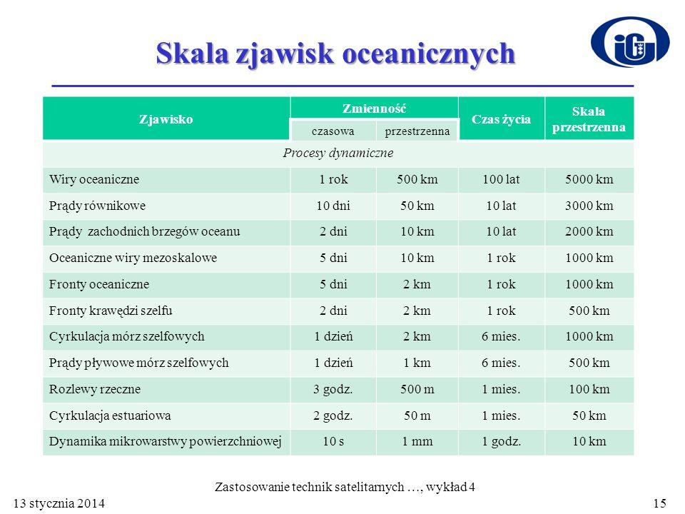 Skala zjawisk oceanicznych Zjawisko Zmienność Czas życia Skala przestrzenna czasowaprzestrzenna Procesy dynamiczne Wiry oceaniczne1 rok500 km100 lat50