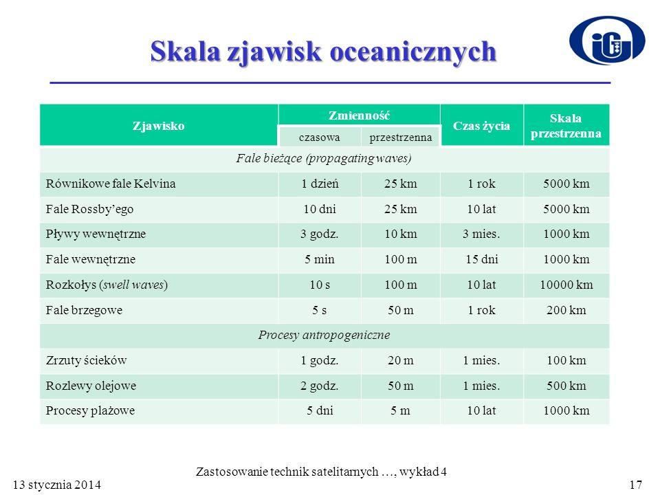 Skala zjawisk oceanicznych Zjawisko Zmienność Czas życia Skala przestrzenna czasowaprzestrzenna Fale bieżące (propagating waves) Równikowe fale Kelvin