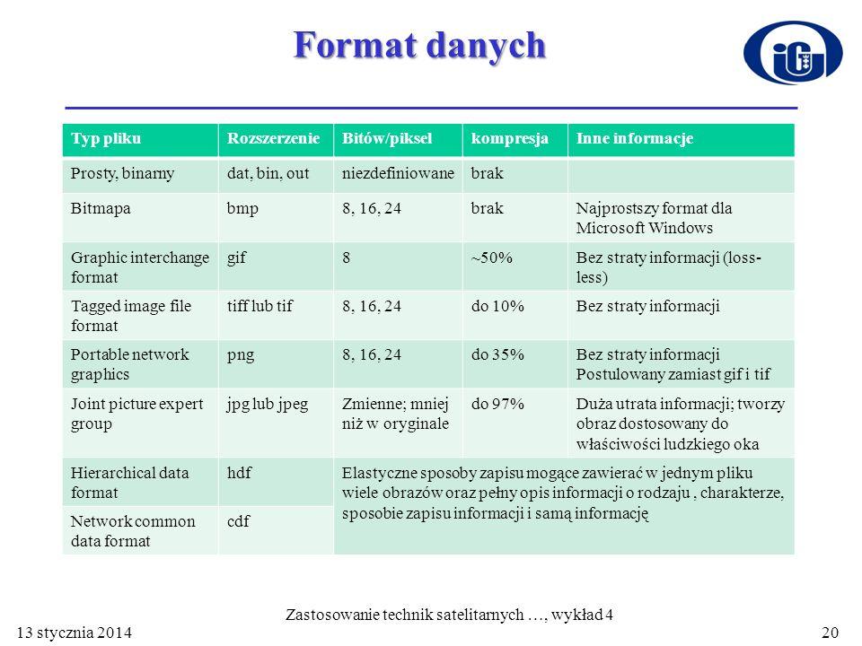 Format danych Typ plikuRozszerzenieBitów/pikselkompresjaInne informacje Prosty, binarnydat, bin, outniezdefiniowanebrak Bitmapabmp8, 16, 24brakNajpros