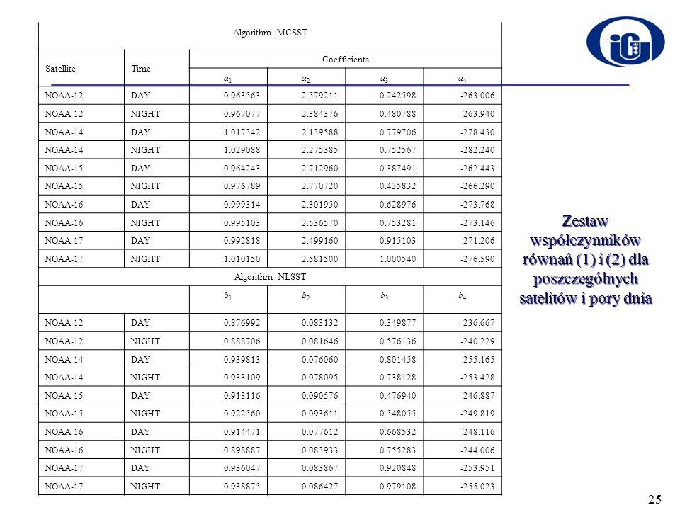 Zestaw współczynników równań (1) i (2) dla poszczególnych satelitów i pory dnia Algorithm MCSST SatelliteTime Coefficients a1a1 a2a2 a3a3 a4a4 NOAA-12