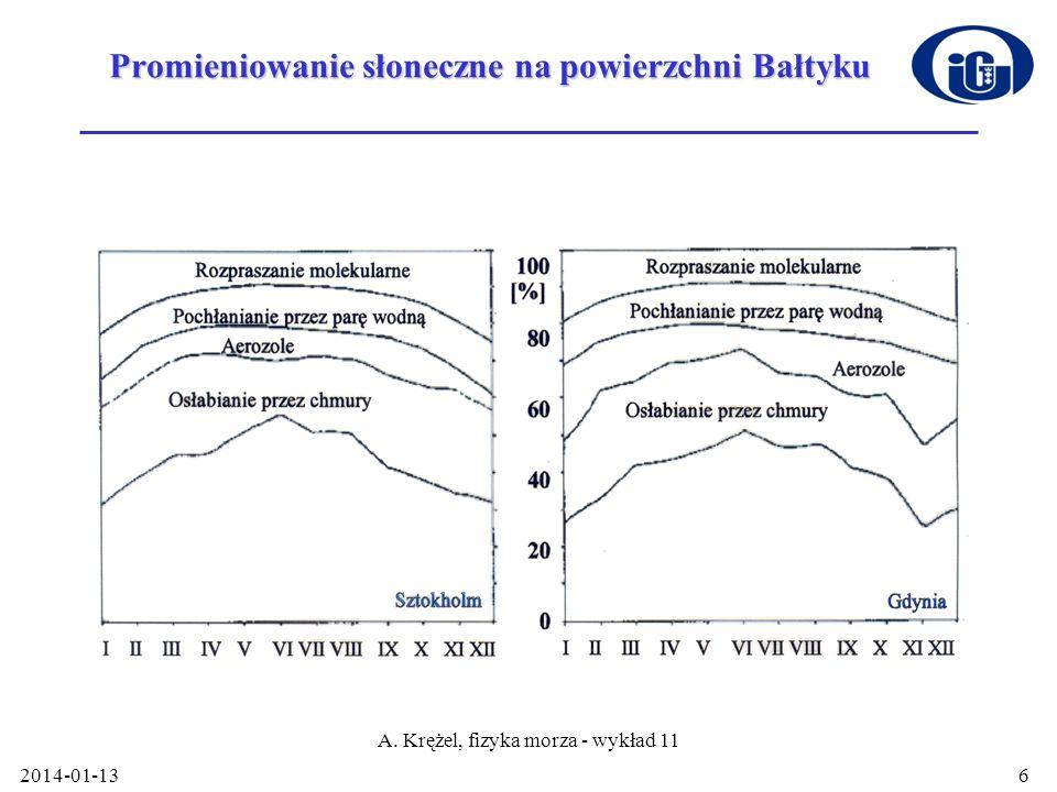 2014-01-13 A. Krężel, fizyka morza - wykład 11 6 Promieniowanie słoneczne na powierzchni Bałtyku