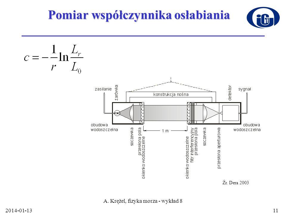 2014-01-13 A. Krężel, fizyka morza - wykład 8 11 Pomiar współczynnika osłabiania Źr. Dera 2003