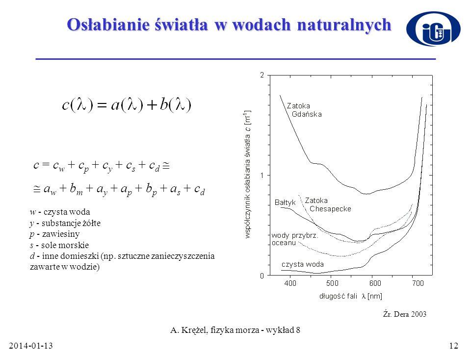 2014-01-13 A. Krężel, fizyka morza - wykład 8 12 Osłabianie światła w wodach naturalnych Źr. Dera 2003 c = c w + c p + c y + c s + c d a w + b m + a y