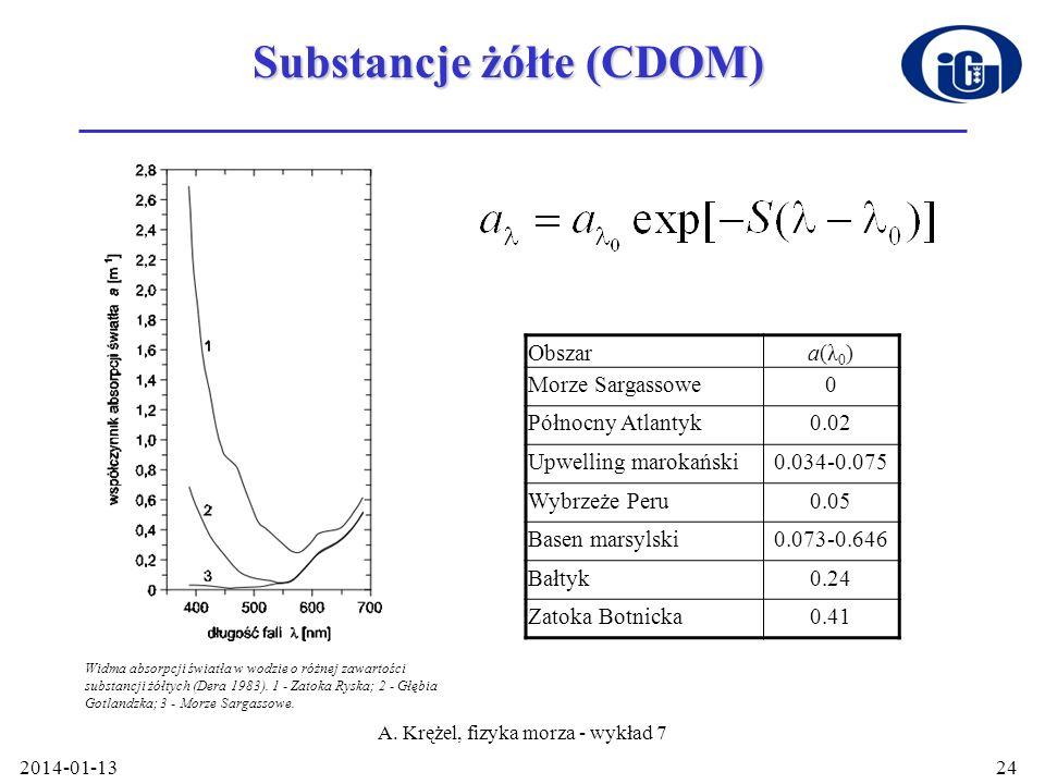 2014-01-13 A. Krężel, fizyka morza - wykład 7 24 Substancje żółte (CDOM) Obszara(λ 0 ) Morze Sargassowe0 Północny Atlantyk0.02 Upwelling marokański0.0