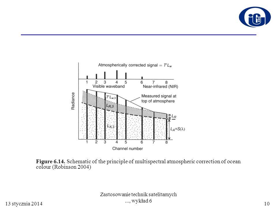 13 stycznia 2014 Zastosowanie technik satelitarnych..., wykład 6 10 Figure 6.14. Schematic of the principle of multispectral atmospheric correction of
