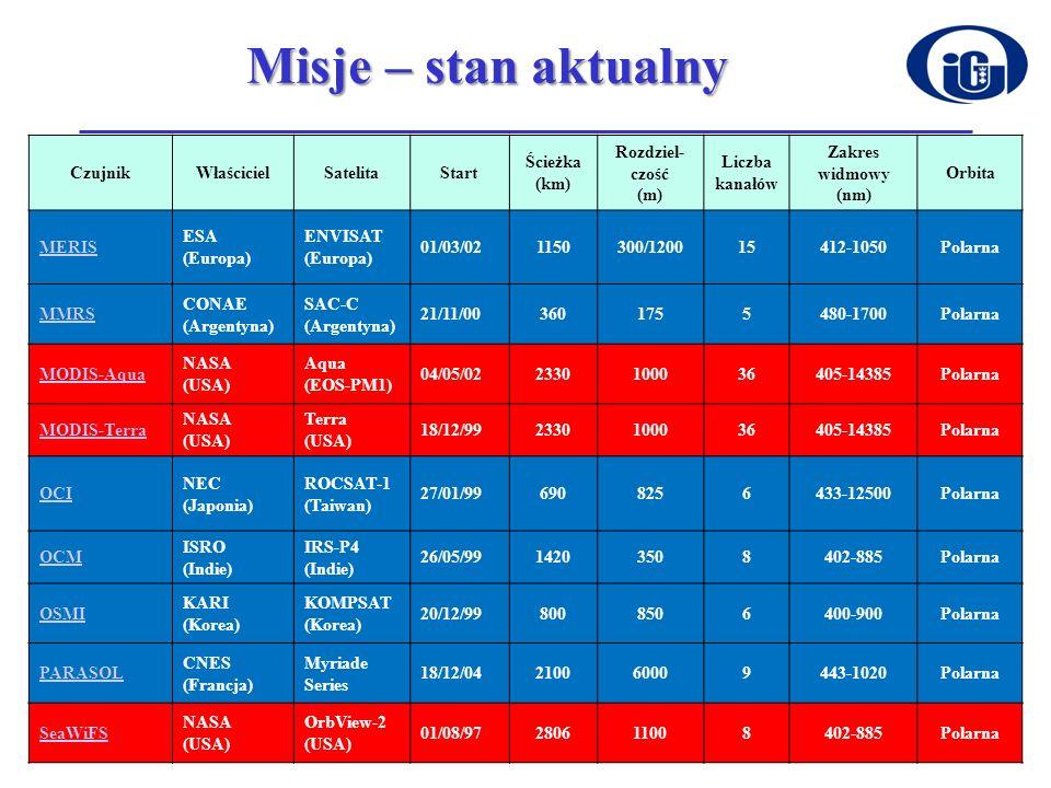 Misje – stan aktualny CzujnikWłaścicielSatelitaStart Ścieżka (km) Rozdziel- czość (m) Liczba kanałów Zakres widmowy (nm) Orbita MERIS ESA (Europa) ENV
