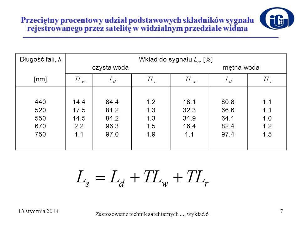 Przeciętny procentowy udział podstawowych składników sygnału rejestrowanego przez satelitę w widzialnym przedziale widma D ł ugo ść fali, λWkład do sy