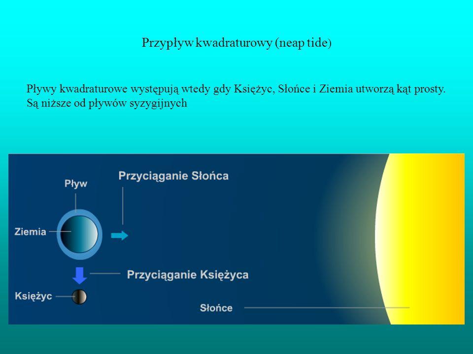 Przypływ kwadraturowy (neap tide ) Pływy kwadraturowe występują wtedy gdy Księżyc, Słońce i Ziemia utworzą kąt prosty. Są niższe od pływów syzygijnych