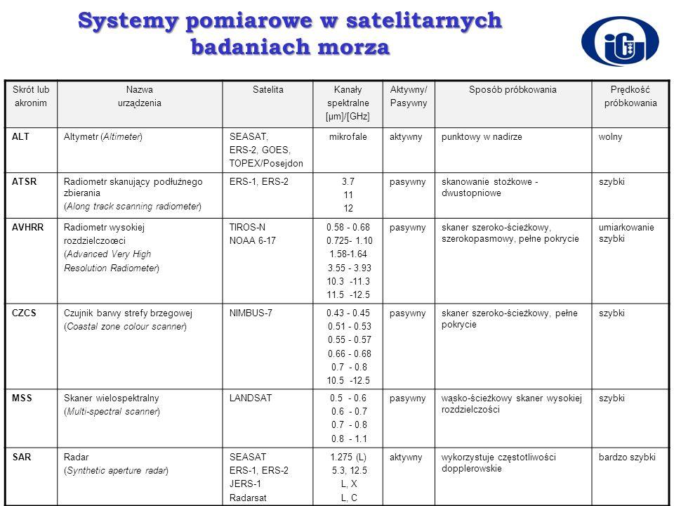 Systemy pomiarowe w satelitarnych badaniach morza Skrót lub akronim Nazwa urządzenia SatelitaKanały spektralne [µm]/[GHz] Aktywny/ Pasywny Sposób prób