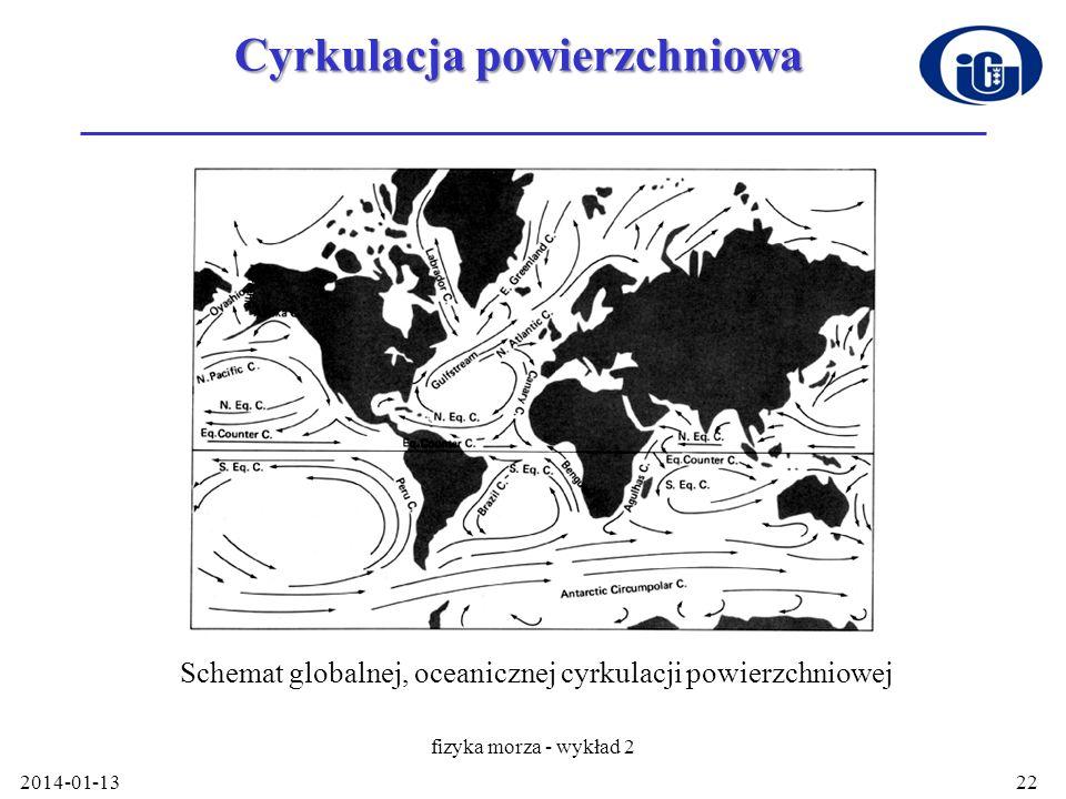 Cyrkulacja powierzchniowa 2014-01-13 fizyka morza - wykład 2 22 Schemat globalnej, oceanicznej cyrkulacji powierzchniowej