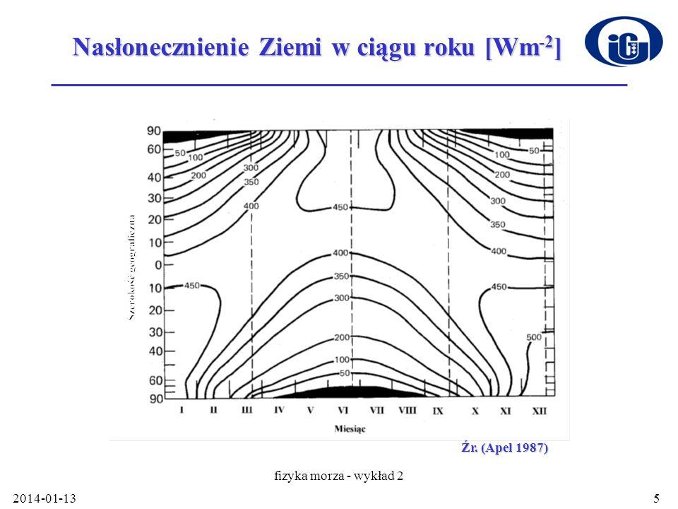 2014-01-13 fizyka morza - wykład 2 5 Nasłonecznienie Ziemi w ciągu roku [Wm -2 ] Źr. (Apel 1987)