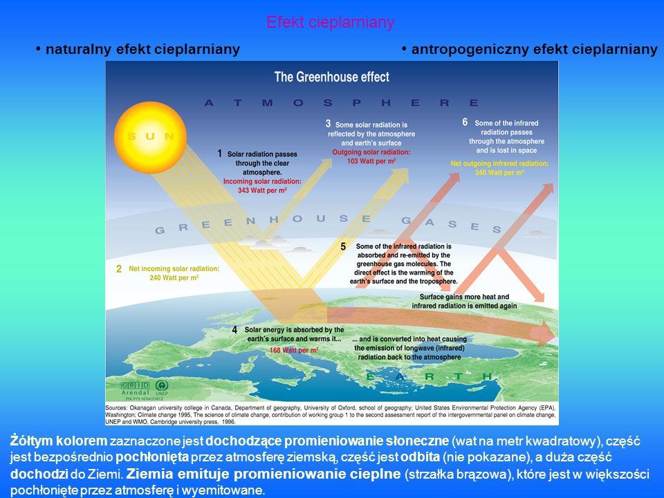 Efekt cieplarniany naturalny efekt cieplarniany antropogeniczny efekt cieplarniany Żółtym kolorem zaznaczone jest dochodzące promieniowanie słoneczne (wat na metr kwadratowy), część jest bezpośrednio pochłonięta przez atmosferę ziemską, część jest odbita (nie pokazane), a duża część dochodzi do Ziemi.