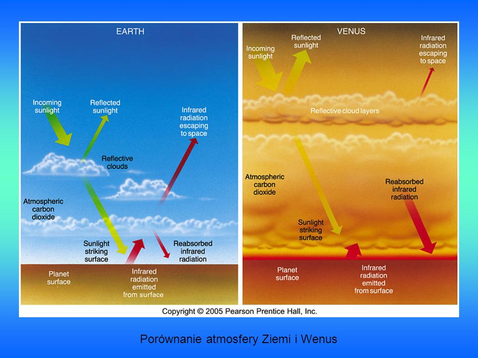 Porównanie atmosfery Ziemi i Wenus