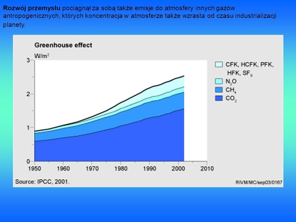 Rozwój przemysłu pociągnął za sobą także emisje do atmosfery innych gazów antropogenicznych, których koncentracja w atmosferze także wzrasta od czasu industrializacji planety.