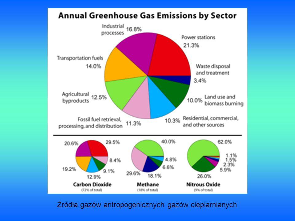 Źródła gazów antropogenicznych gazów cieplarnianych