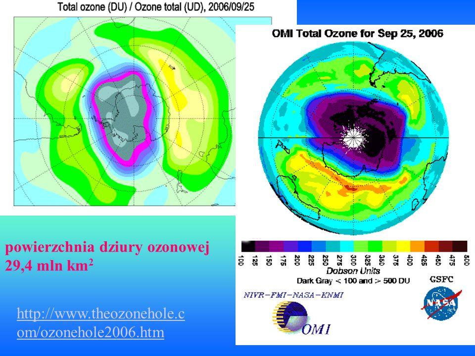 http://www.theozonehole.c om/ozonehole2006.htm powierzchnia dziury ozonowej 29,4 mln km 2