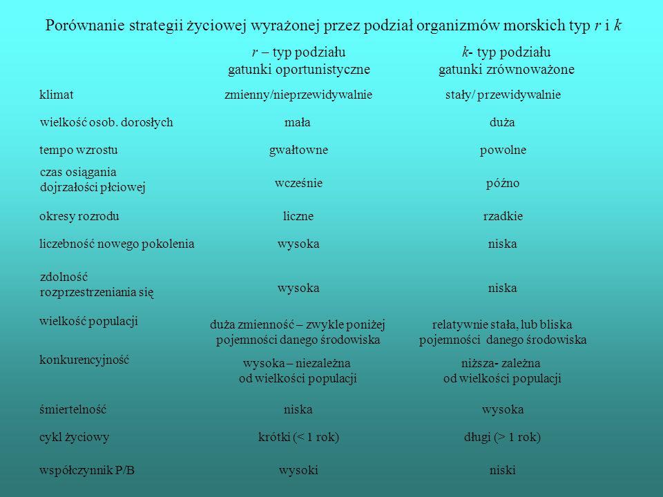 Porównanie strategii życiowej wyrażonej przez podział organizmów morskich typ r i k r – typ podziału gatunki oportunistyczne k- typ podziału gatunki zrównoważone klimatzmienny/nieprzewidywalnie stały/ przewidywalnie wielkość osob.