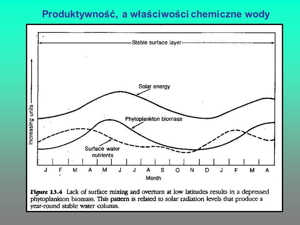 Produktywność, a właściwości chemiczne wody