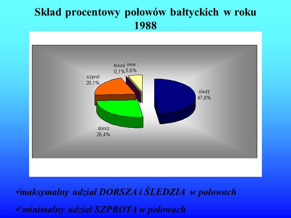 Skład procentowy połowów bałtyckich w roku 1988 maksymalny udział DORSZA i ŚLEDZIA w połowach minimalny udział SZPROTA w połowach