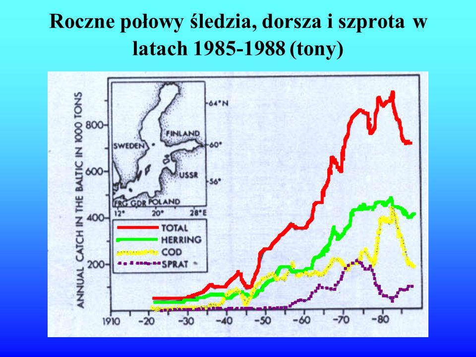 Roczne połowy śledzia, dorsza i szprota w latach 1985-1988 (tony)